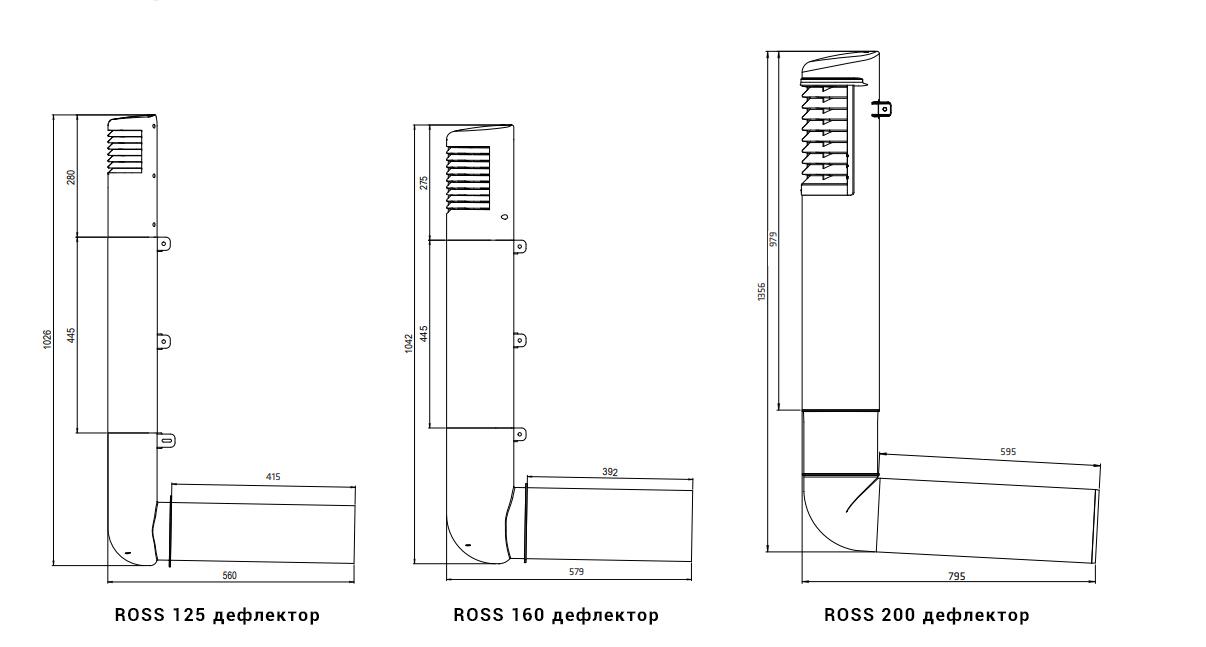 ROSS цокольный дефлектор Вилпе размеры