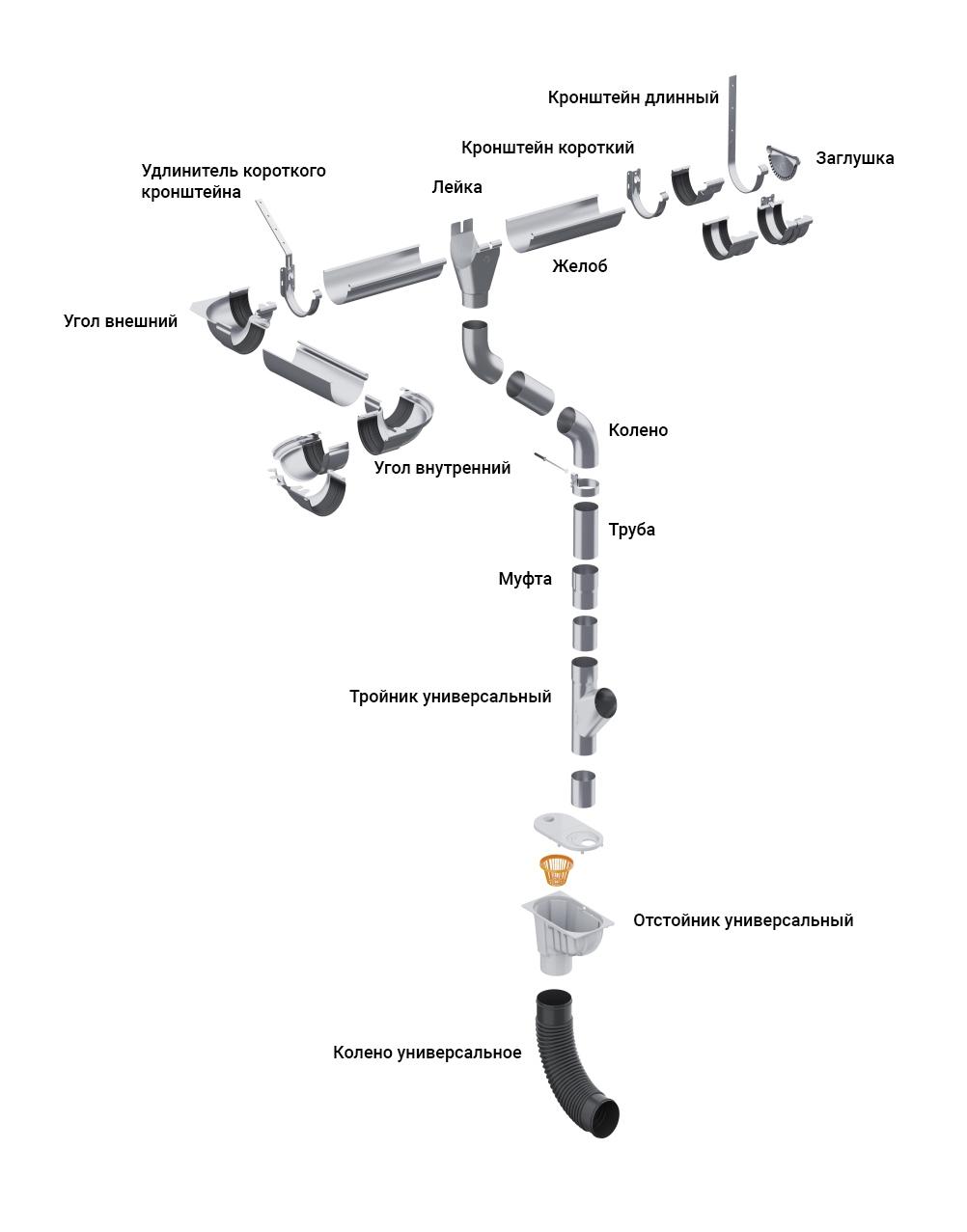 Схема водосточной системы Galeco Luxocynk