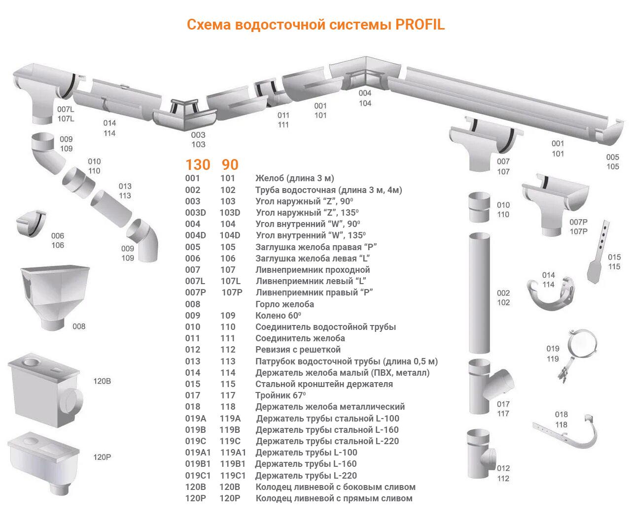 Схема водосточной системы Profil