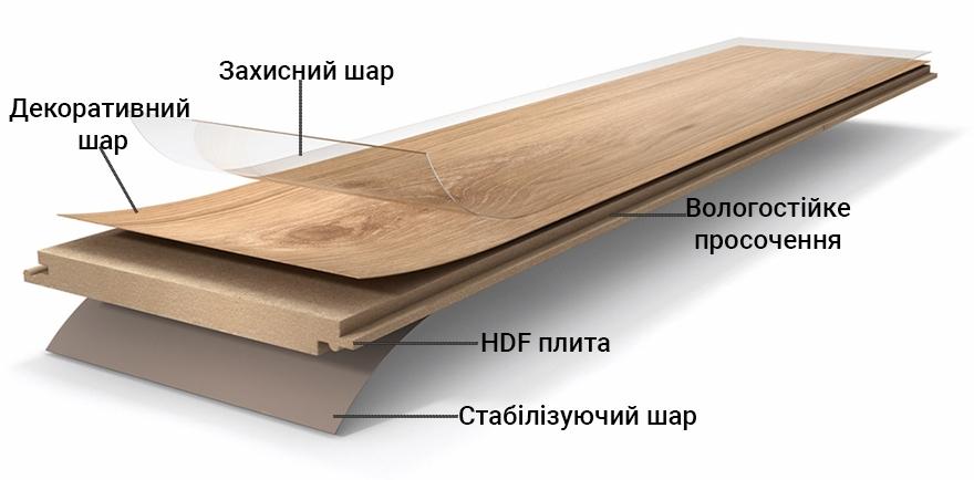 структура ламінату пелі паркет
