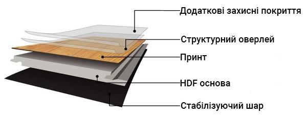 структура ламінату alsafloor