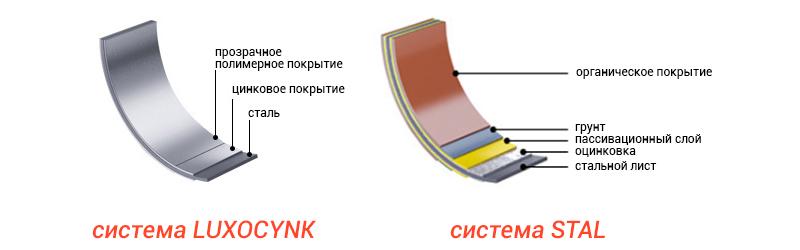Покрытие металла Галеко