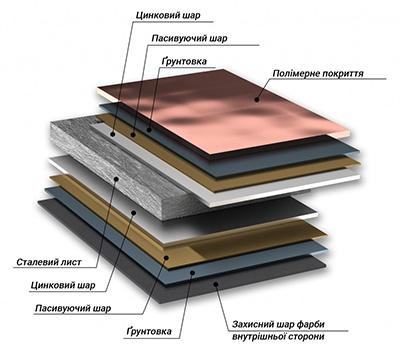 Структура металочерепиці