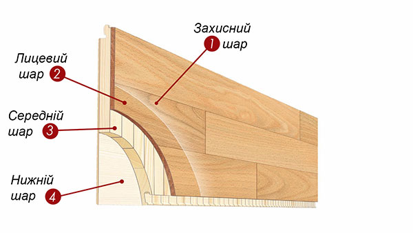 структура паркетної дошки