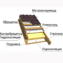 материалы под металлочерепицу