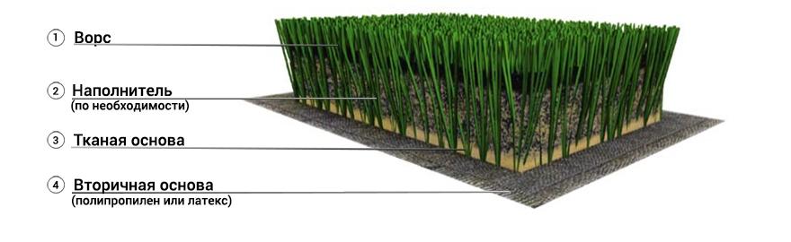 из чего сделана искусственная трава