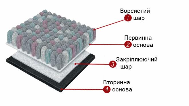 структура ковроліну
