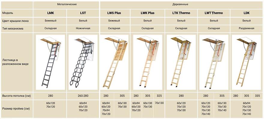 чердачная лестница Fakro