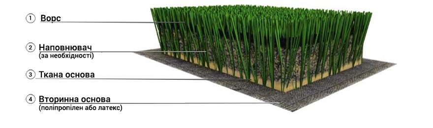 штучна трава технологія виробництва