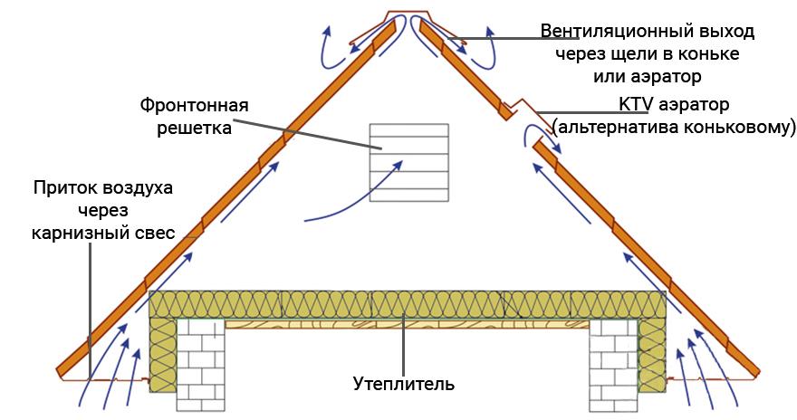 вентиляция холодной крыши