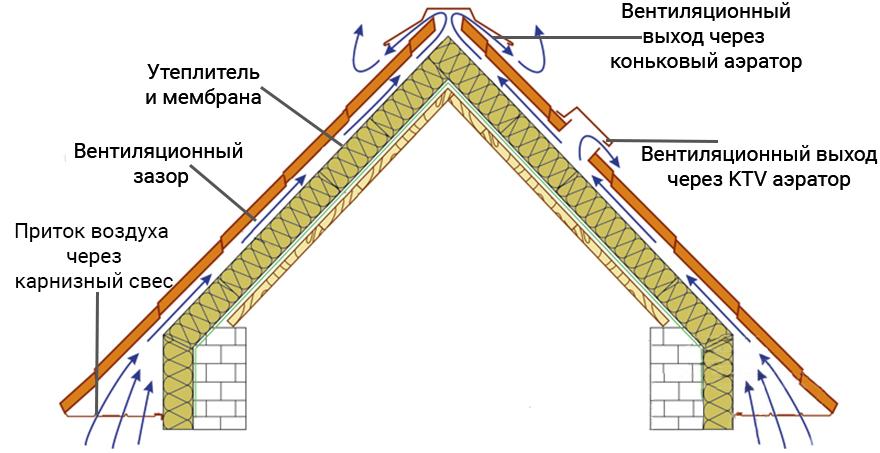 вентиляция теплой крыши